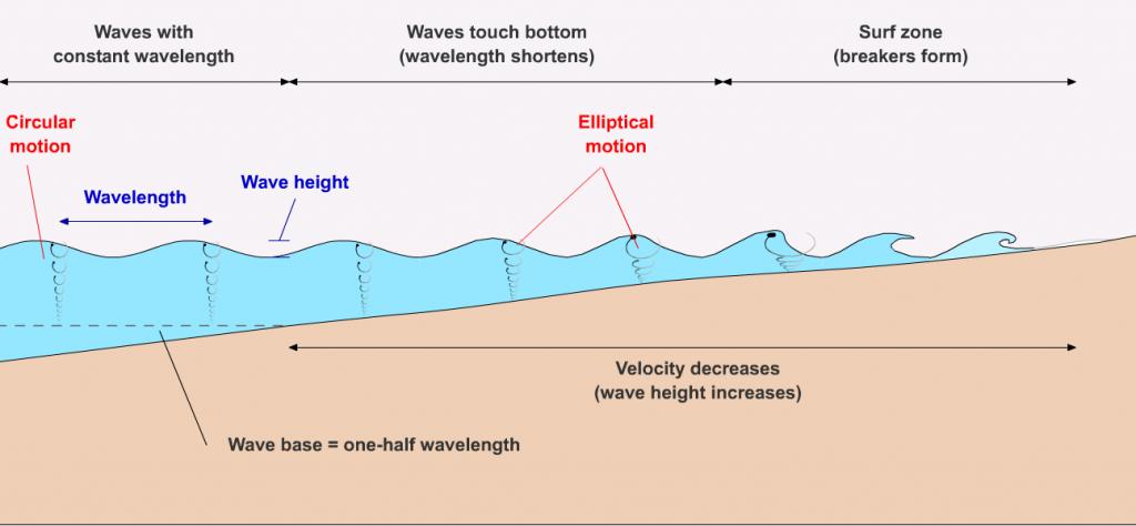 Figura 2 - Principais diferenças entre águas rasas e profundas